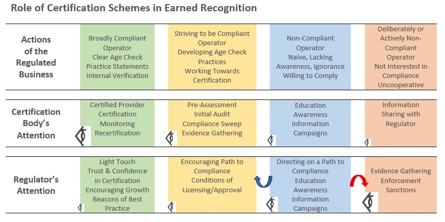Earned Recognition Table