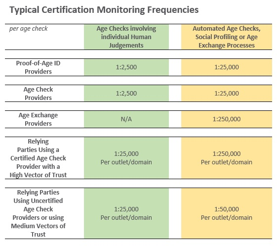 Monitoring Frequencies Table